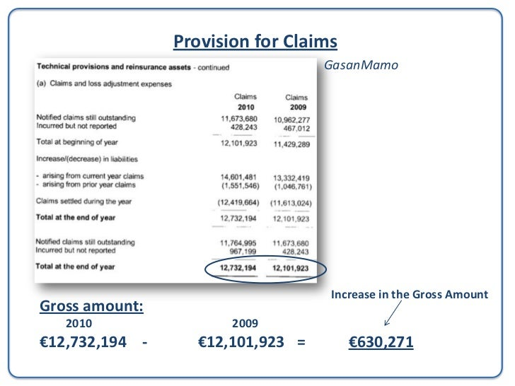 Provision for Claims                                           GasanMamoReinsurance Share:                   Increase in t...