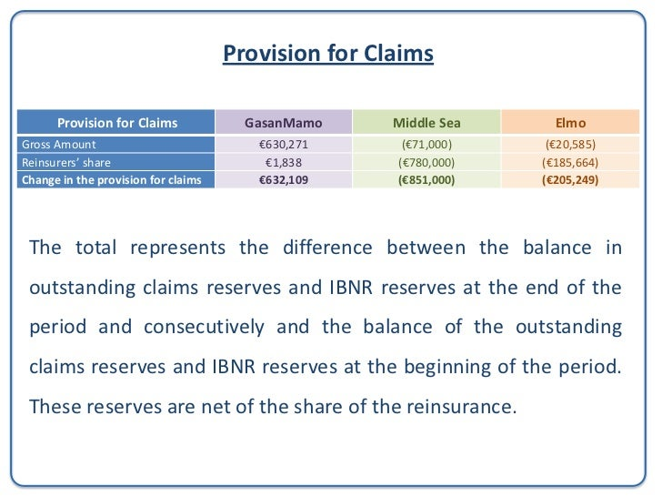 Technical Accounts of a Non-Life Insurance CompanyClaims incurred, net of reinsurance         Claims incurred, net of     ...