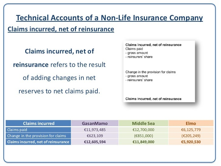 Technical Accounts of a Non-Life Insurance CompanyNet Operating Expenses• Net Operating Expenses refers to the total expen...