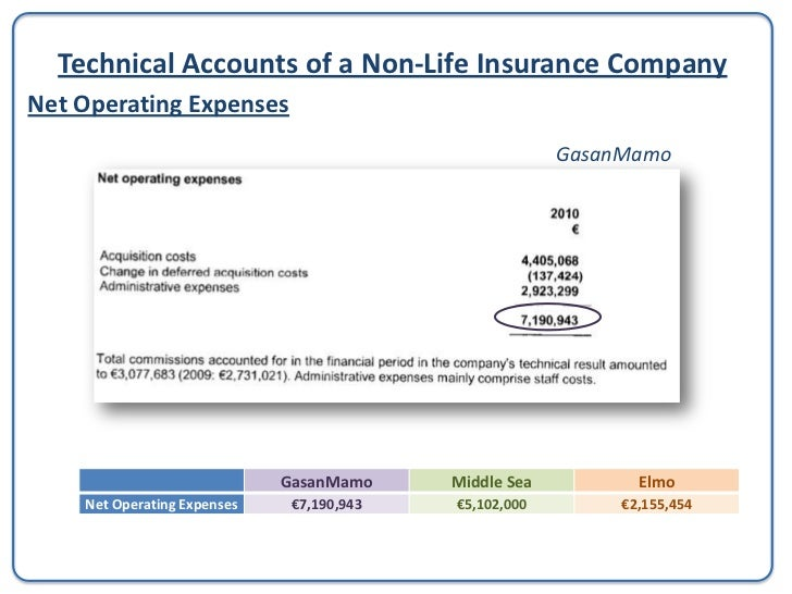 Technical Accounts of a Non-Life Insurance CompanyTotal Technical ChargesTotal Technical Charges are the addition of the c...