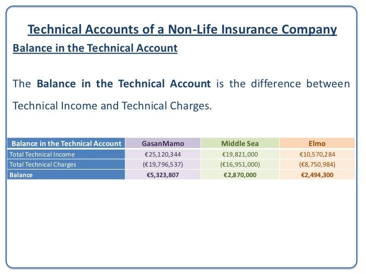 Balance SheetStatement of Financial Position of a      Non-Life Insurance Company