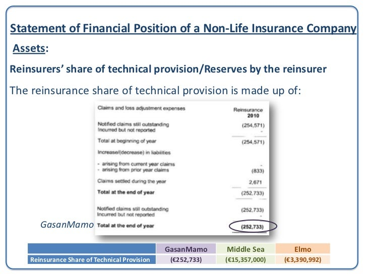 Statement of Financial Position of a Non-Life Insurance CompanyAssets: Receivables                                        ...