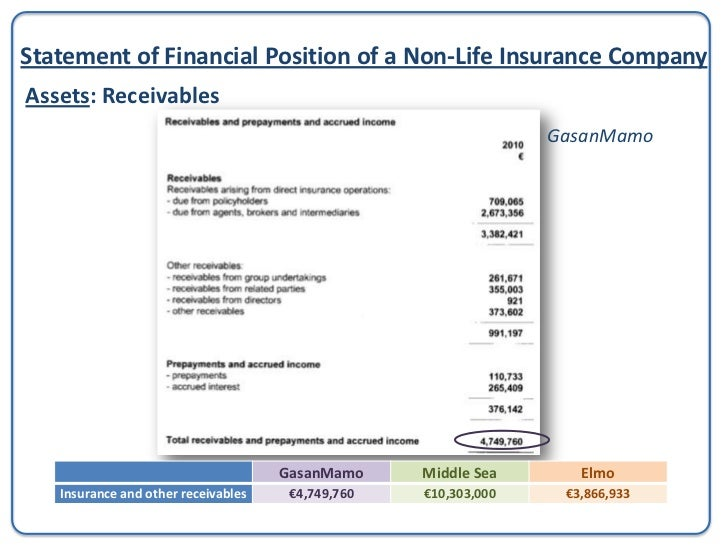 Statement of Financial Position of a Non-Life Insurance CompanyLiabilities:Technical Provisions - GrossThis represents the...