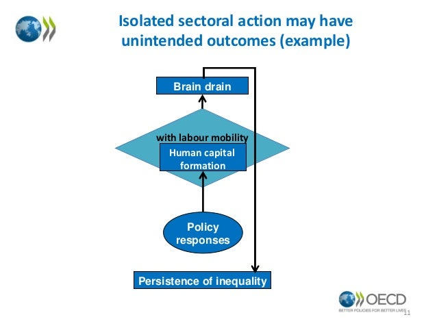 Isolated sectoral action may have unintended outcomes (example) Brain drain  with labour mobility Human capital formation ...