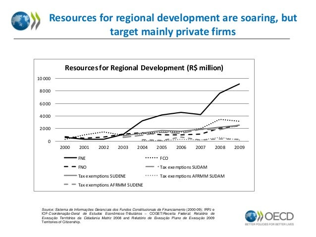 Resources for regional development are soaring, but target mainly private firms Resources for Regional Development (R$ mil...