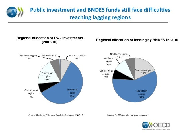 Public investment and BNDES funds still face difficulties reaching lagging regions  Regional allocation of PAC investments...