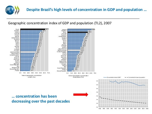 Despite Brazil's high levels of concentration in GDP and population … Geographic concentration index of GDP and population...
