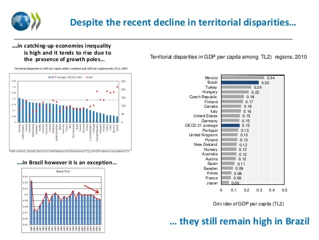 Despite the recent decline in territorial disparities… …in catching-up economies inequality is high and it tends to rise d...