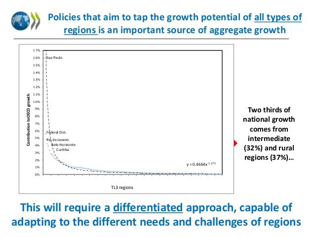 Policies that aim to tap the growth potential of all types of regions is an important source of aggregate growth 17% 16%  ...
