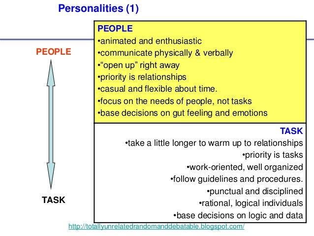 26 http://totallyunrelatedrandomanddebatable.blogspot.com/ Personalities (1) PEOPLE •animated and enthusiastic •communicat...