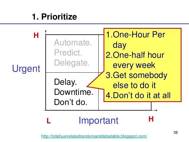 38 http://totallyunrelatedrandomanddebatable.blogspot.com/ Important Urgent L H H DO this. Deadline. Markers. Automate. Pr...