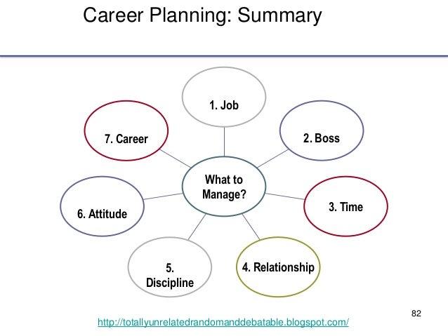 82 http://totallyunrelatedrandomanddebatable.blogspot.com/ Career Planning: Summary 7. Career 6. Attitude 5. Discipline 4....