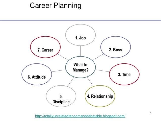 6 http://totallyunrelatedrandomanddebatable.blogspot.com/ Career Planning 7. Career 6. Attitude 5. Discipline 4. Relations...