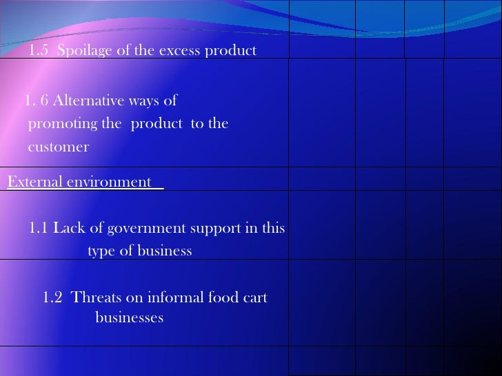 thesis about food cart business
