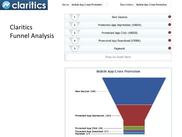 ClariticsFunnel Analysis