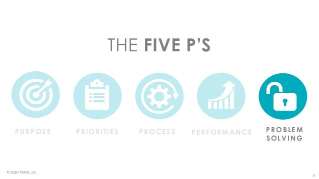 38 Problem Countermeasures / Implementation Plan - Ÿ32% of customers dissatisfied with office space cleanlines- 80% of eme...