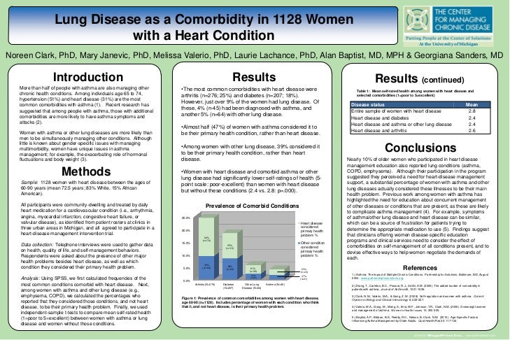 Lung Disease as a Comorbidity in 1128 Women                               with a Heart Condition                          ...