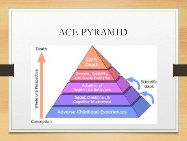 Childhood Poverty Parental Abuse Cost >> Adverse Childhood Experiences and Practice: Informing ...