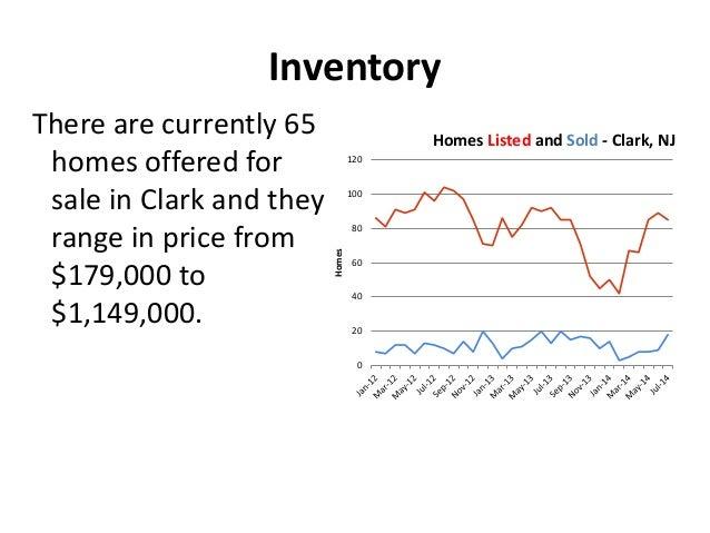 Clark Real Estate Market Report - July 2014 Slide 3