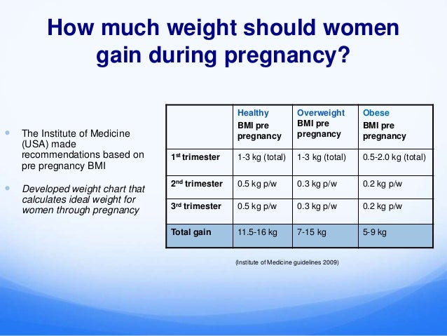 How Much Weight Should I Gain During Pregnancy Chart Ibov