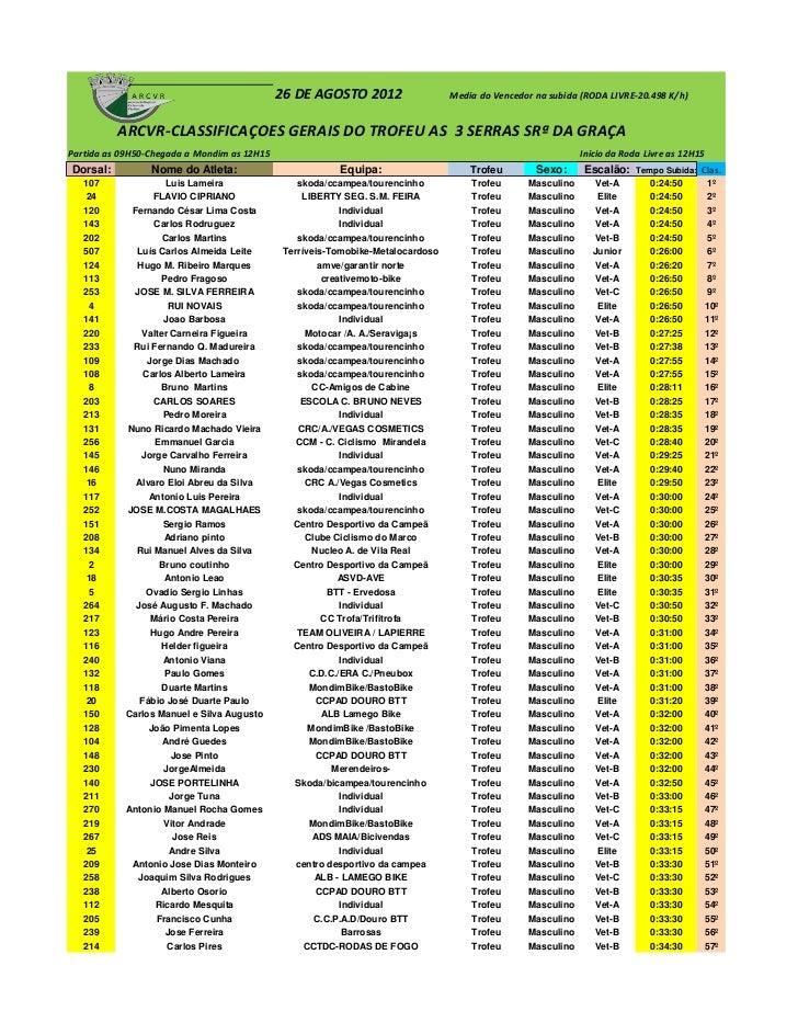 26 DE AGOSTO 2012                  Media do Vencedor na subida (RODA LIVRE-20.498 K/h)          ARCVR-CLASSIFICAÇOES GERAI...