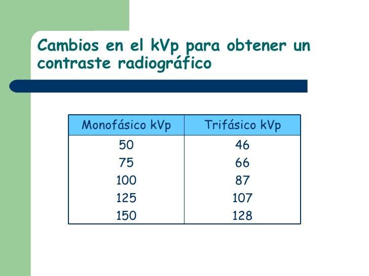 Cambios en el kVp para obtener un contraste radiográfico  46 66 87 107 128 50 75 100 125 150 Trifásico kVp Monofásico kVp