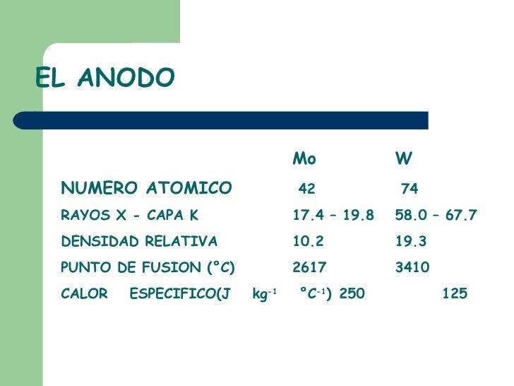 EL ANODO <ul><ul><li>Mo W </li></ul></ul><ul><ul><li>NUMERO ATOMICO  42  74 </li></ul></ul><ul><ul><li>RAYOS X - CAPA K 17...