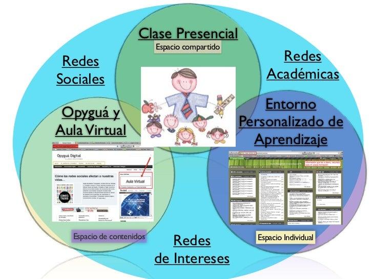 Clase Presencial                           Espacio compartido Redes                                                RedesSo...