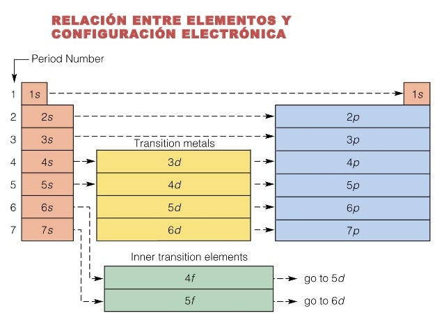 Clase01 tabla periodica 13 relacin entre elementos y configuracin electrnica urtaz Image collections