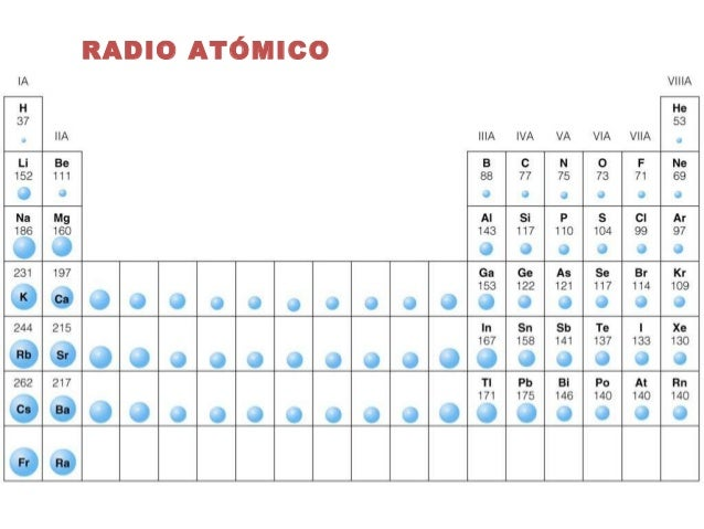 Tabla periodica de los elementos quimicos radio atomico image tabla periodica de los elementos quimicos radio atomico thank you for visiting flavorsomefo nowadays were excited to declare that we have discovered an urtaz Image collections