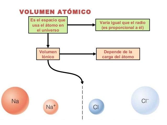 Clase01 tabla periodica volumen atmico urtaz Image collections