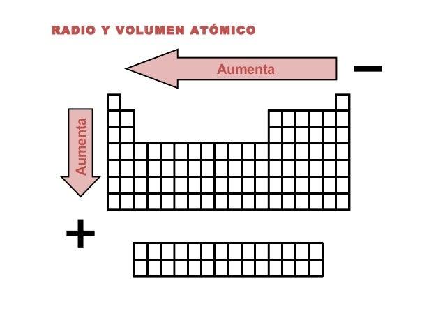 Clase01 tabla periodica radio y volumen atmico aumenta aumenta urtaz Image collections