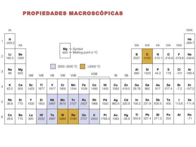 other ebooks library of punto de ebullicion tabla periodica definicion - Tabla Periodica Completa Punto De Fusion