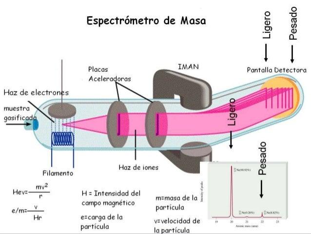 Determinación de la masa de un átomo a partir de mediciones experimentales • Unas mediciones realizadas con un espectrómet...