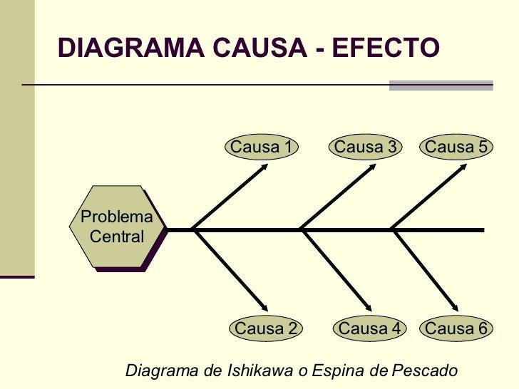 diagrama causa efecto espina de pescado pdf diagrama de espina dorsal gerencia en salud clase 5 a 5 b urp 2008 ii #6
