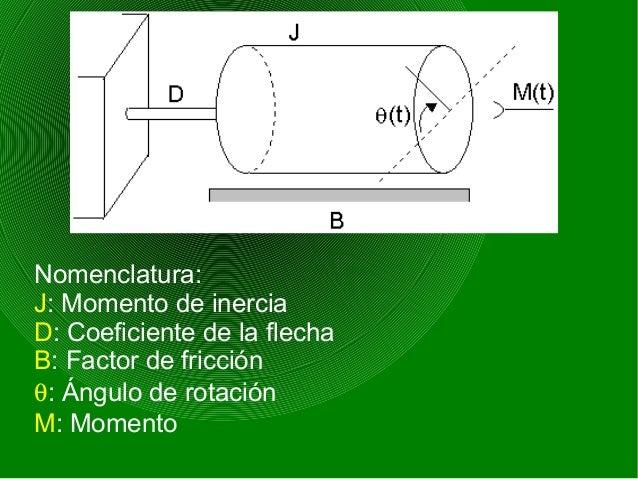 Nomenclatura: J: Momento de inercia D: Coeficiente de la flecha B: Factor de fricción θ: Ángulo de rotación M: Momento