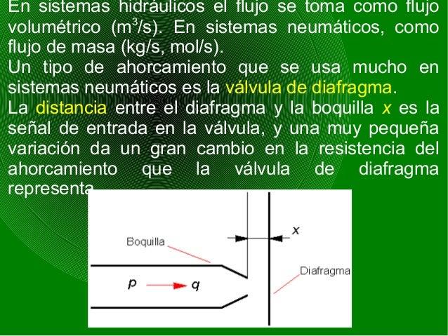 Si la sobrepresión en la tubería es p, el flujo a través de la válvula es q y el área efectiva de ahorcamiento es proporci...