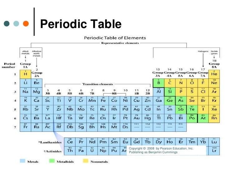 Estados de la materia configuracin electrnica y tabla peridica el 23 metales alkalinos grupo urtaz Image collections