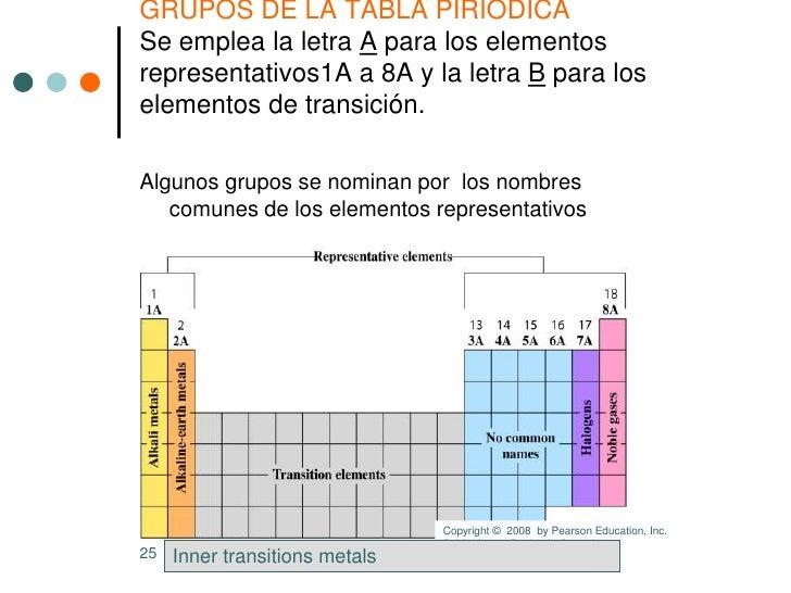 Estados de la materia configuracin electrnica y tabla peridica el urtaz Image collections