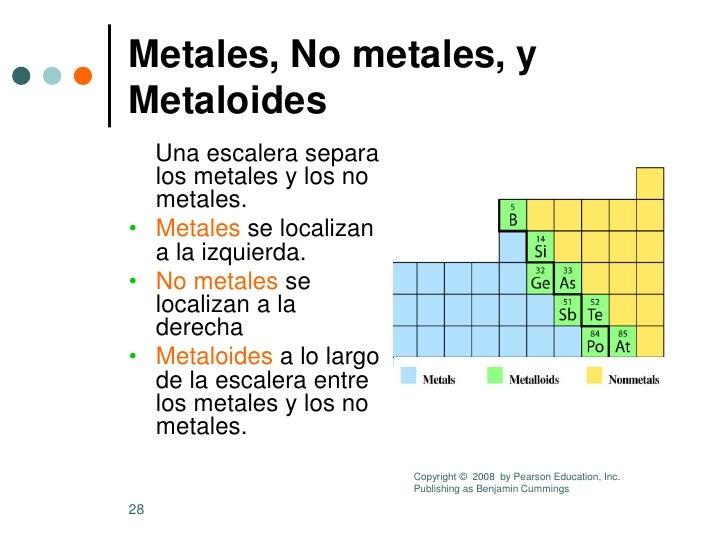 Estados de la materia configuracin electrnica y tabla peridica el 27 la carga de sus iones metales urtaz Gallery