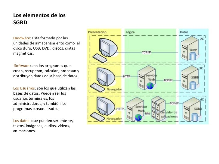 Los elementos de losSGBDHardware: Esta formado por lasunidades de almacenamiento como eldisco duro, USB, DVD, discos, cint...