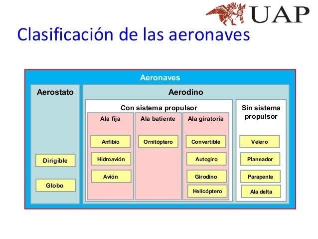 Clase 02 02 iia clasificacion de las aeronaves vs final for Clasificacion de los planos arquitectonicos