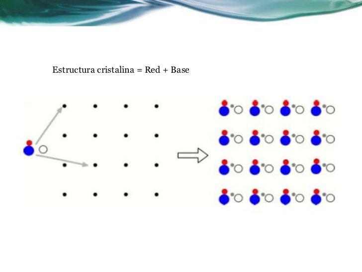Estructura cristalina = Red + Base