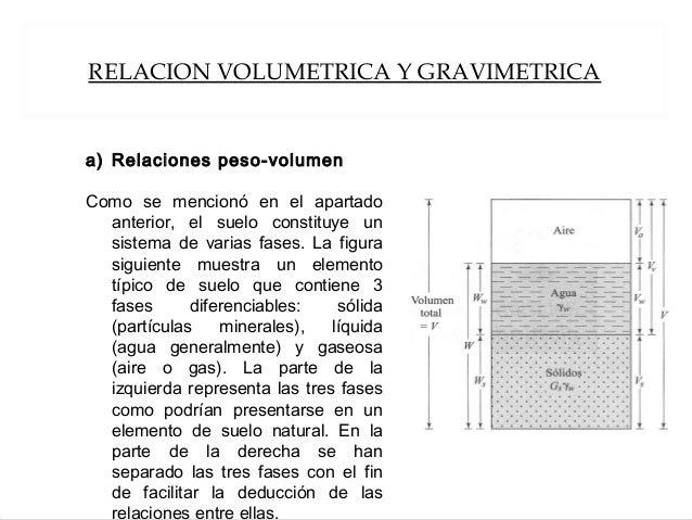 RELACION VOLUMETRICA Y GRAVIMETRICA a) Relaciones peso-volumen Como se mencionó en el apartado anterior, el suelo constitu...