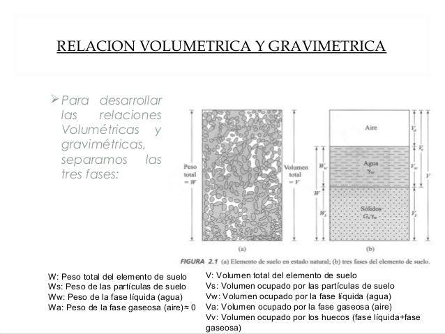 RELACION VOLUMETRICA Y GRAVIMETRICA Para desarrollar las relaciones Volumétricas y gravimétricas, separamos las tres fase...