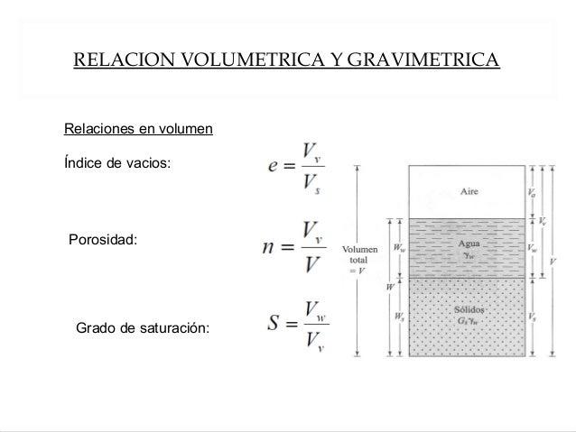 RELACION VOLUMETRICA Y GRAVIMETRICA Relaciones en volumen Índice de vacios: Porosidad: Grado de saturación: