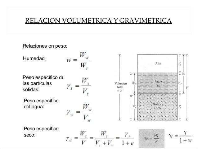RELACION VOLUMETRICA Y GRAVIMETRICA Relaciones en peso: Humedad: Peso específico de las partículas sólidas: Peso específic...