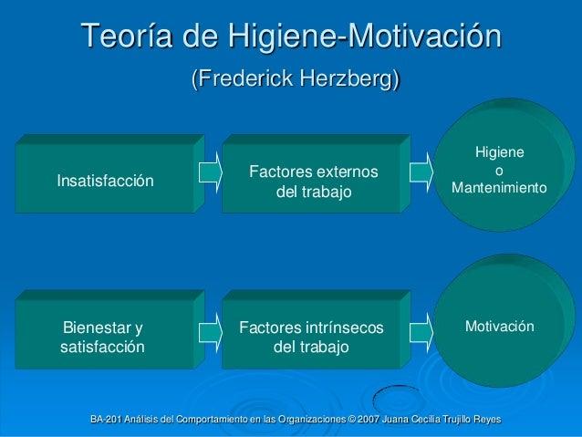 Teorías Antiguas Sobre La Motivación