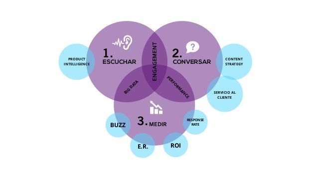 Principios de Estrategia de Social Media Content Marketing Slide 3