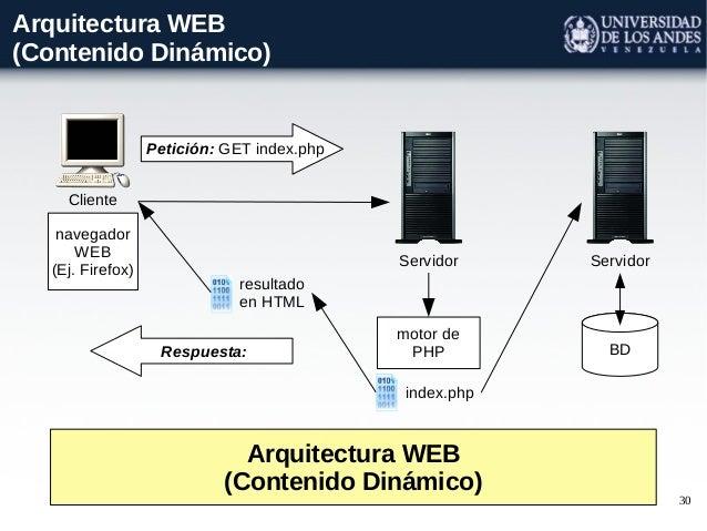 Clase 08a estilos arquitectonicos for Arquitectura sitio web
